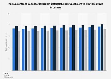 Lebensarbeitszeit in Österreich nach Geschlecht bis 2017