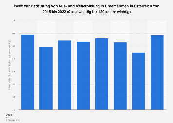 Bedeutung von Aus- und Weiterbildung in Unternehmen in Österreich bis 2019