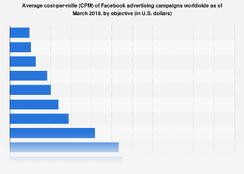 Facebook advertising campaigns CPM by objective 2018 l Statistic