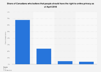 Canadian perspectives on rights to online privacy 2018