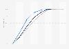 Bevölkerungsverteilung nach Entfernung zum nächsten Krankenhaus in Deutschland 2016