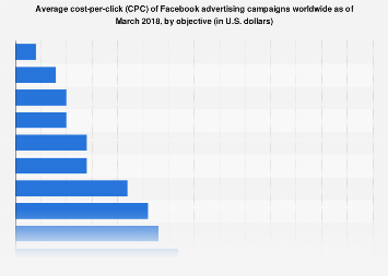 Average CPC of Facebook advertising campaigns in 2018, by objective
