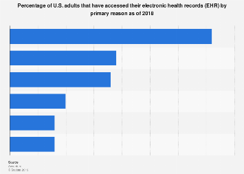 Reasons why U.S. adults have accessed their EHR by primary reason as of 2018