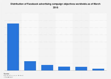 Share of Facebook advertising campaign objectives worldwide 2018