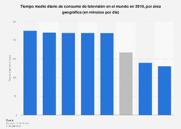 Promedio de consumo diario de televisión por región del mundo 2018