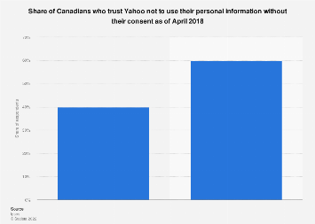 Canadians who trust Yahoo with their personal information 2018