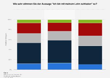 Gehaltszufriedenheit in der Schweiz 2018
