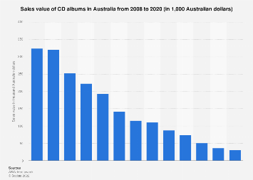 Wholesale sales value of CD albums in Australia 2008-2018