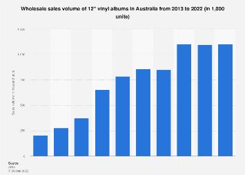 Vinyl Music Market Lp Sales Volume Uk 2016 Statistic