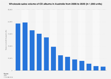 Wholesale sales volume of CD albums in Australia 2008-2018