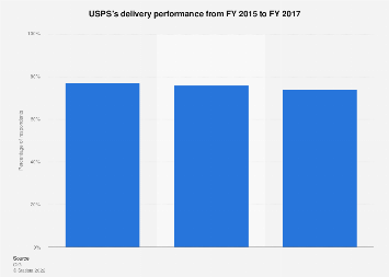 Delivery performance of United States Postal Service 2015-2017