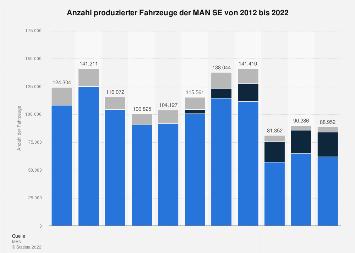 Fahrzeugproduktion der MAN SE bis 2017