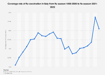 Italy: coverage rate of flu vaccination 2006-2018