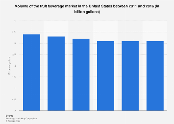 Fruit beverage market volume in the U.S. 2016