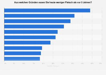 Umfrage zu Gründen gegen Fleischkonsum in Österreich 2018