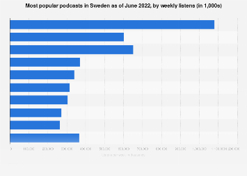 Most popular podcasts in Sweden as of April 2018, by listens