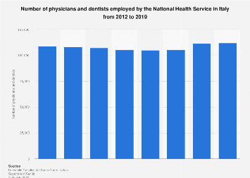 Italy: number of physicians and dentists employed by the NHS 2012-2015