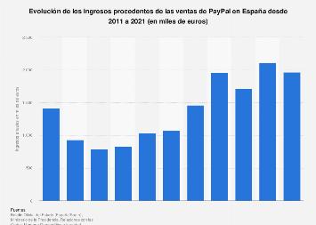 Ingresos anuales de Paypal en España 2011-2018