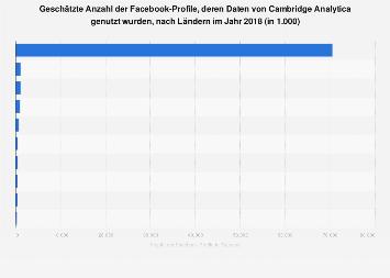 Schätzung zu den vom Datenskandal betroffenen Facebook-Nutzern nach Ländern 2018