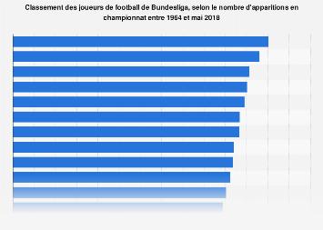 Joueurs de football avec le plus grand nombre d'apparition en bundesliga 1964-2018