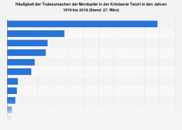 Todesursachen der Mordopfer in der Krimiserie Tatort bis 2018