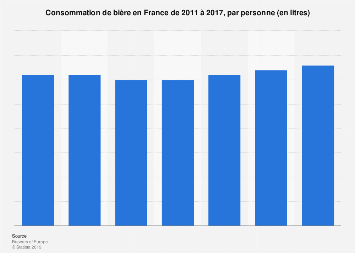 Consommation de bière en France par personne 2011-2017