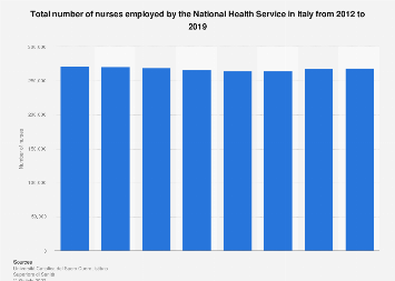 Italy: number of nurses employed by the NHS 2012-2015