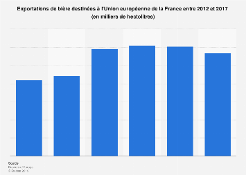 Exportations de bière vers l'Union européenne de France 2012-2017
