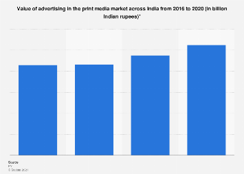Value of the print advertising market in India 2016-2020