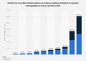 Nouvelles immatriculations de voitures électriques en France 2011-2018