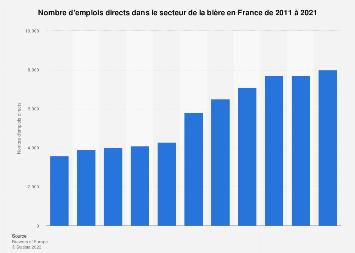 Nombre d'emplois directs dans le secteur de la bière en France 2011-2017