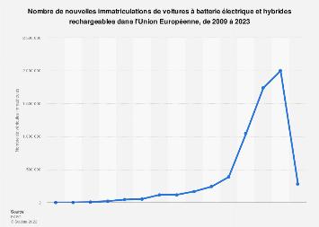 Nouvelles immatriculations de voitures électriques en Europe 2011-2018