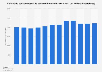 Volume de consommation de bière en France 2011-2017