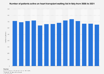 Italy: patients active on the heart transplant waiting list 2008-2018