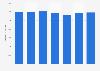 Volume de consommation de bière aux Pays-Bas 2010-2016