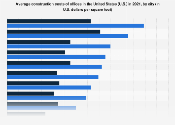 Construction costs of offices by select U S  city 2018