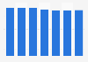 Consommation de bière aux Pays-Bas par personne 2010-2016