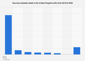plastic waste sources in the United Kingdom (UK) 2018-2030, by sector
