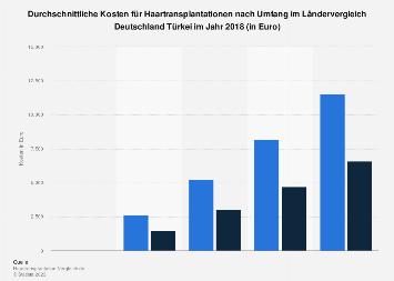 Kosten für Haartransplantationen im Ländervergleich Deutschland Türkei  2018
