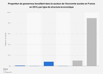 Part de salariés français de l'économie sociale par structure économique 2015