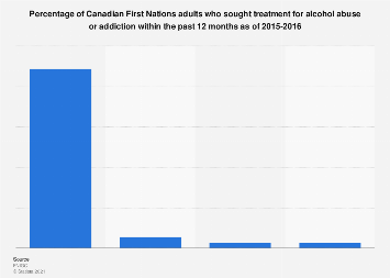 Canadian First Nations adults that sought treatment for alcohol addiction 2015-2016
