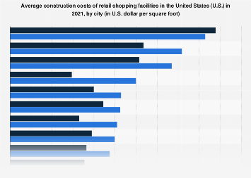 U.S. retail shopping facility construction costs by select city 2018