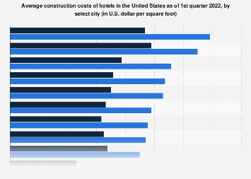 U.S. hotel construction costs by select city 2017