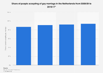 Share of people accepting of gay marriage in the Netherlands 2008-2017