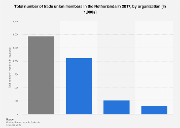 Total number of trade union members in the Netherlands 2016, by organization