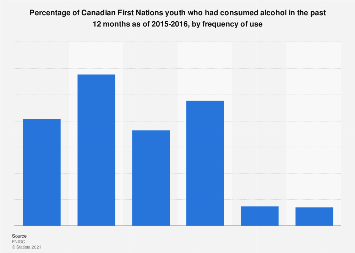 Alcohol consumption behaviors among Canadian First Nations youth 2015-2016