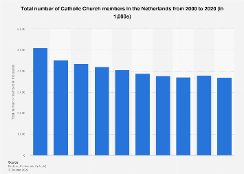 Total number of Catholic Church members in the Netherlands 2000-2017