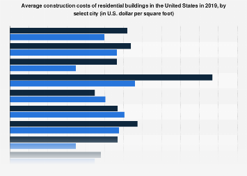 U.S. residential building construction costs by select city 2017