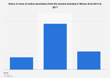 Mexico: travel sector online advertising share of voice 2015-2017