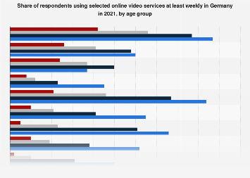 Users of online video services in Germany 2019, by age group